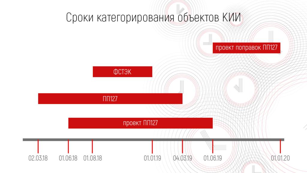 О сроках исполнения ФЗ-187 «О безопасности критической информационной инфраструктуры Российской Федерации»